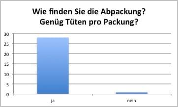 Die meisten fanden 12 Tüten pro Packung ausreichend.