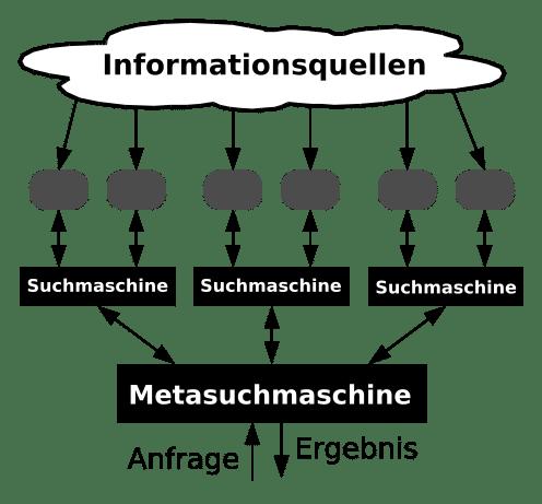 """""""Meta-search-de"""" von Jakob Voss - Eigenes Werk. Lizenziert unter CC BY-SA 3.0 über Wikimedia Commons -"""